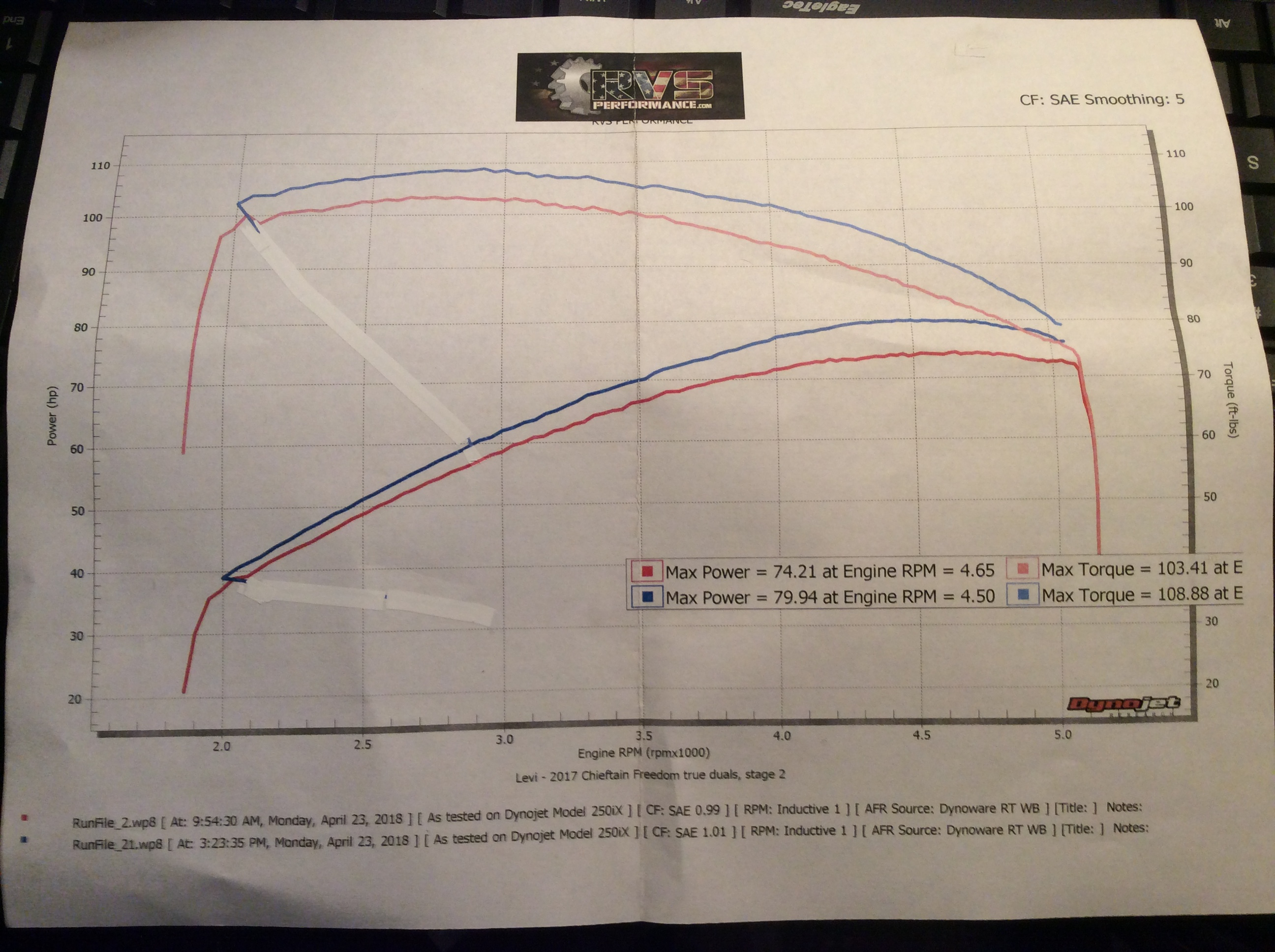 OTB Prototype VooDoo airfilter dyno results | Indian